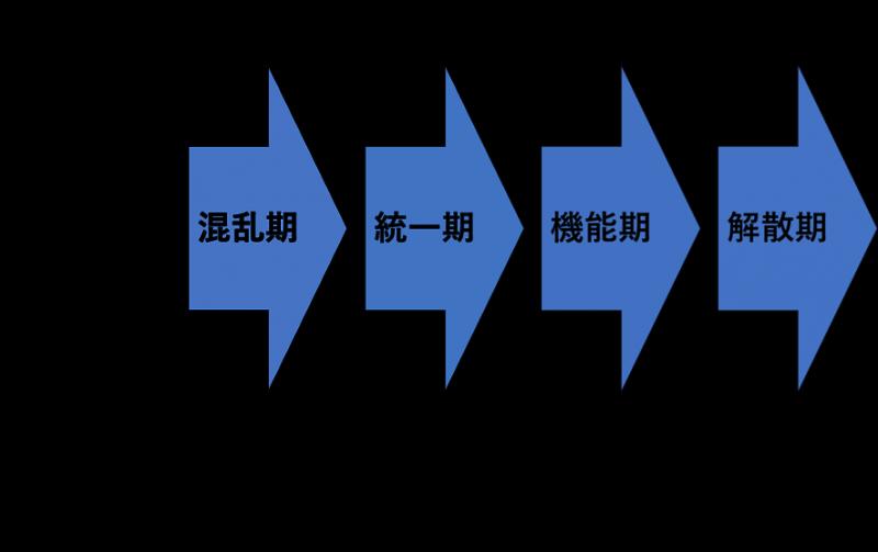 チーム形成のプロセス